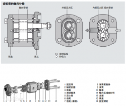 Parker Gear Pump – External Gear Pump Failure: Cause Analysis